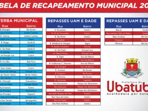 Prefeitura apresenta levantamento de recuperação das vias
