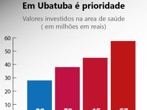 Ubatuba investiu mais de R$ 50 milhões em Saúde em 2015