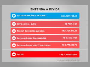 Nova Administração herda dívida de R$ 14,7 milhões