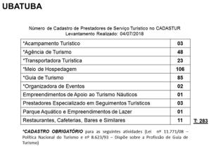 Cadastur Ubatuba_indice