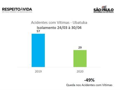 Estatística de acidentes com vítimas cai quase 50% em Ubatuba